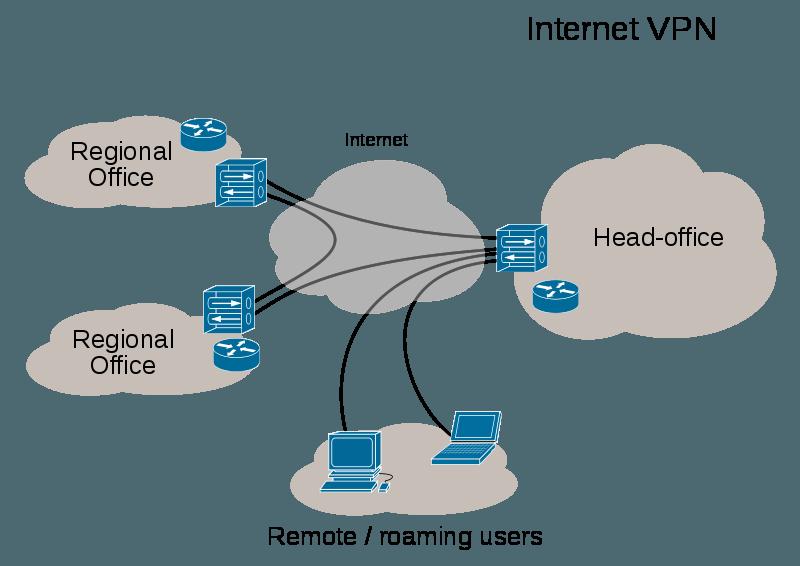 Visão geral da uma rede privada virtual